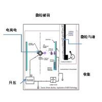 内蒙古湿式电除尘器、内蒙古工业除尘器